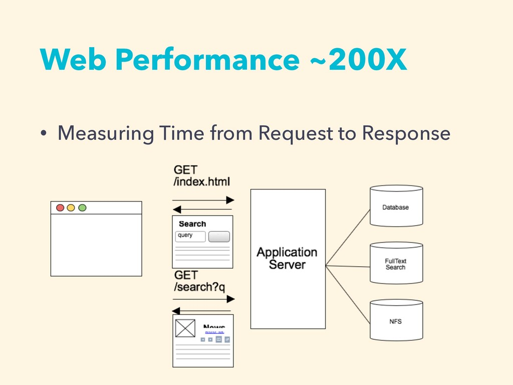 Web Performance ~200X • Measuring Time from Req...