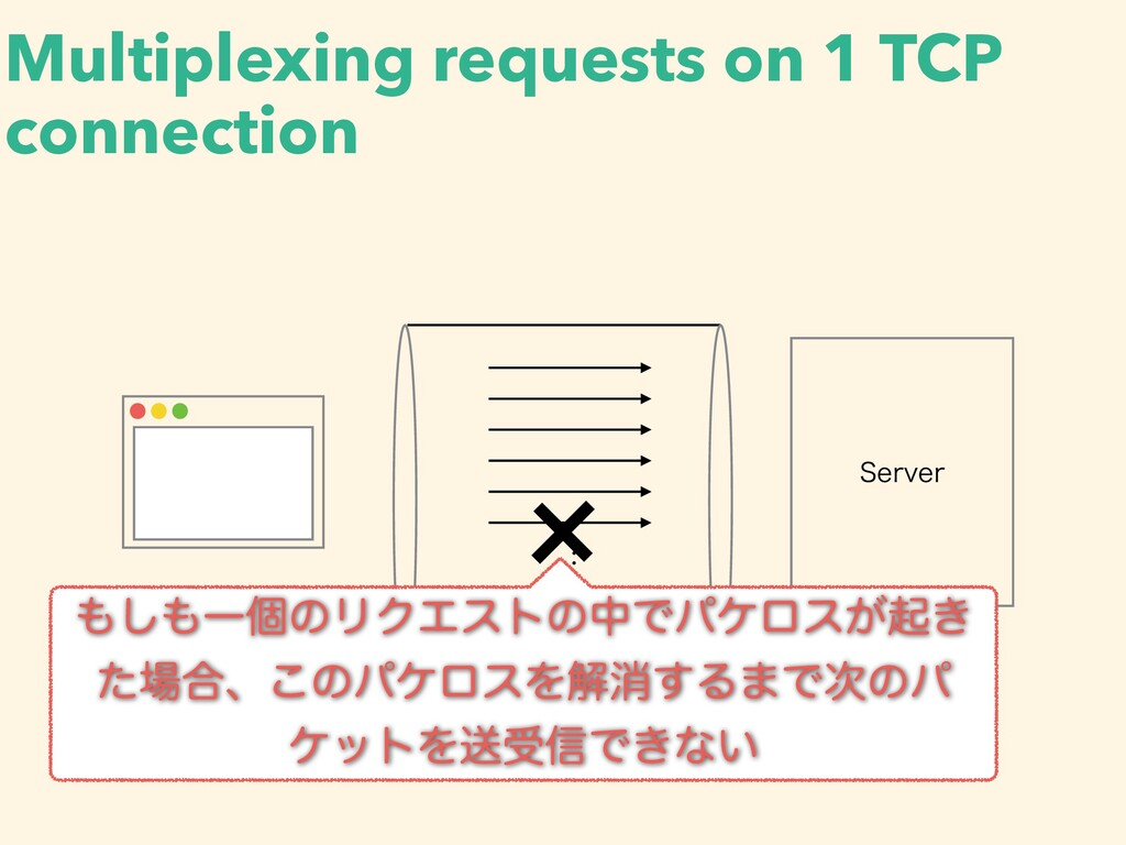 Multiplexing requests on 1 TCP connection 4FSWF...