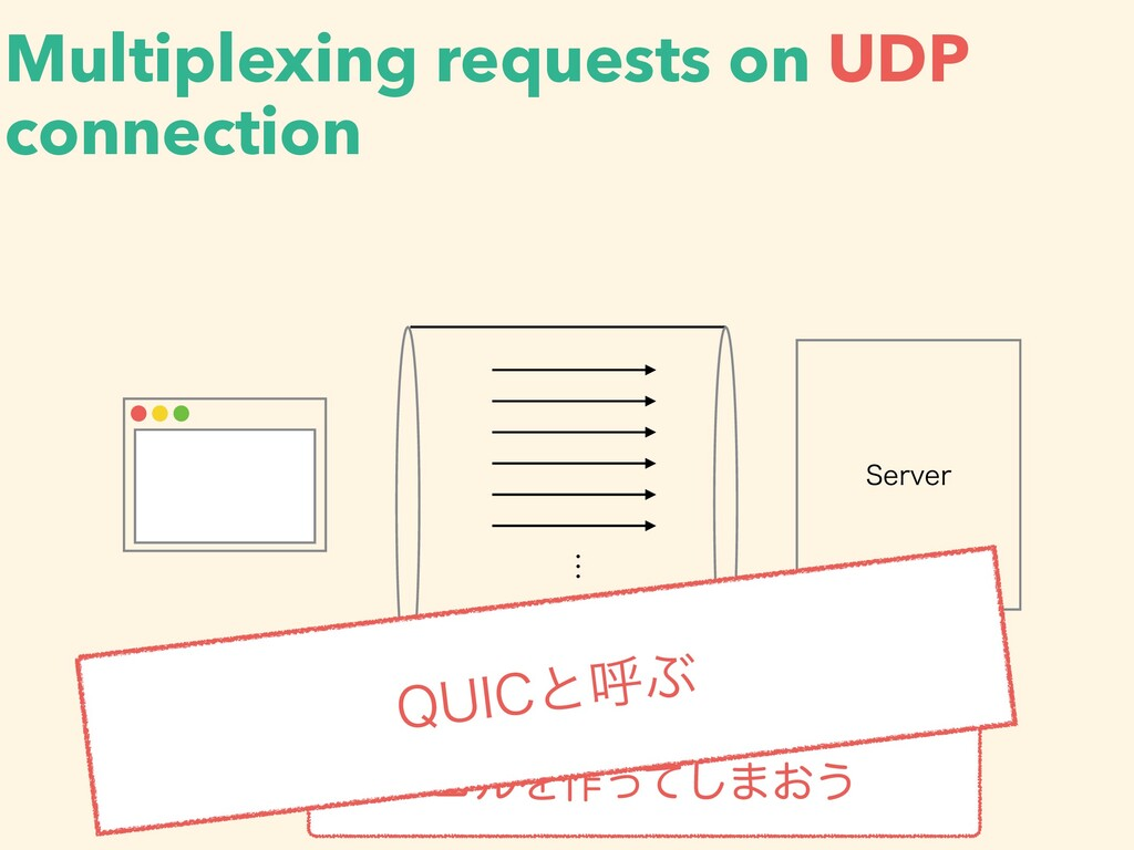 Multiplexing requests on UDP connection 4FSWFS ...