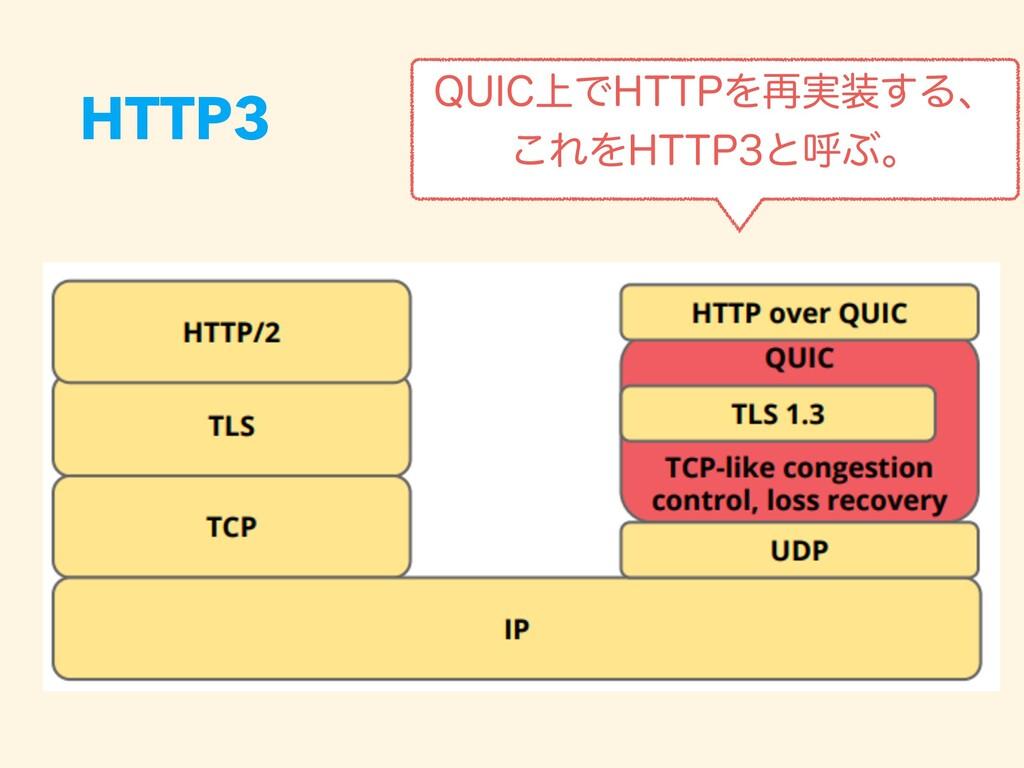 HTTP3 26*$্Ͱ)551Λ࠶࣮͢Δɺ ͜ΕΛ)551ͱݺͿɻ