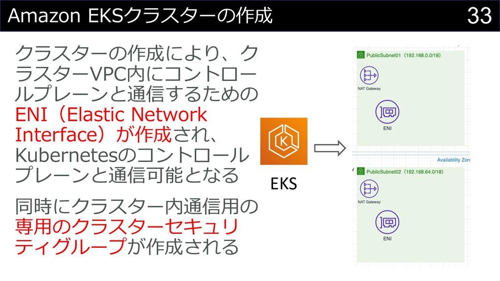 33 Amazon EKSクラスターの作成 クラスターの作成により、ク ラスターVPC内にコン...