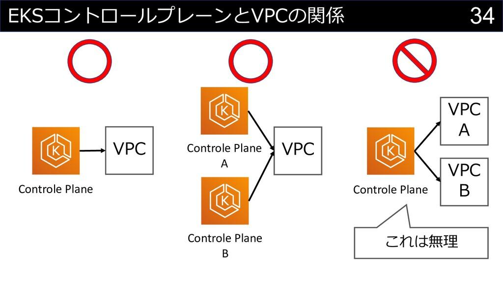 34 EKSコントロールプレーンとVPCの関係 Controle Plane VPC VPC ...