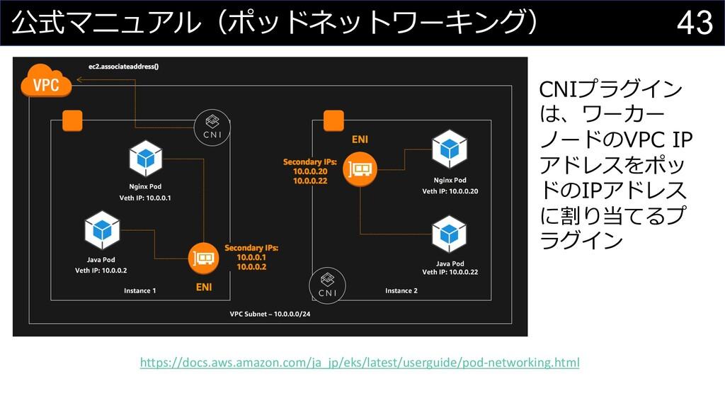 43 公式マニュアル(ポッドネットワーキング) CNIプラグイン は、ワーカー ノードのVPC...
