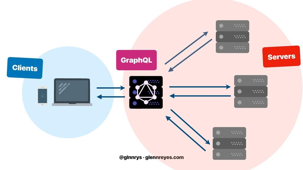 @glnnrys · glennreyes.com Servers Clients Graph...
