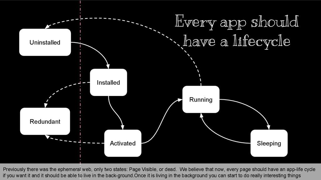 Installed Running Sleeping Uninstalled Activate...