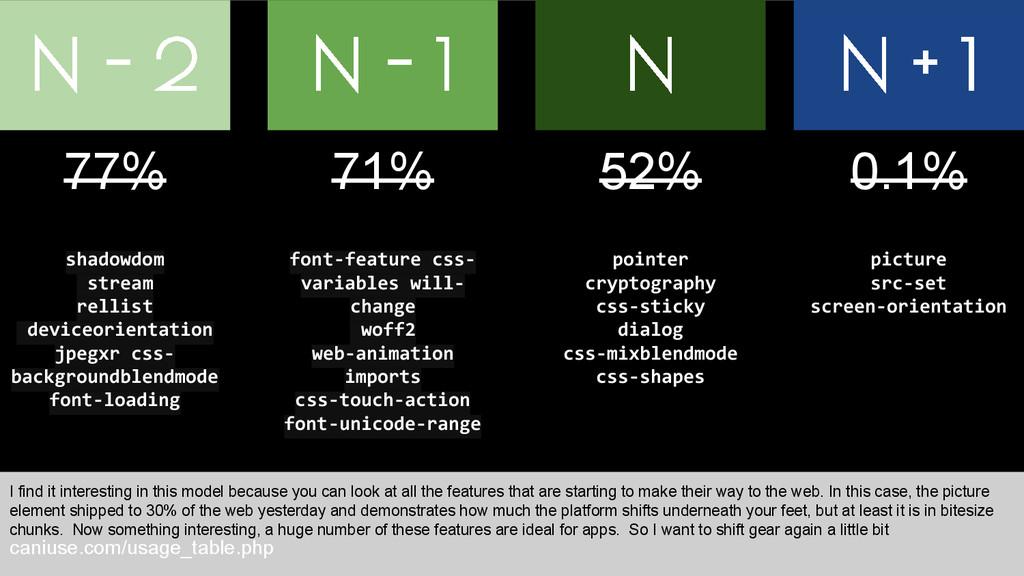 N - 1 N - 2 caniuse.com/usage_table.php N 52% 7...