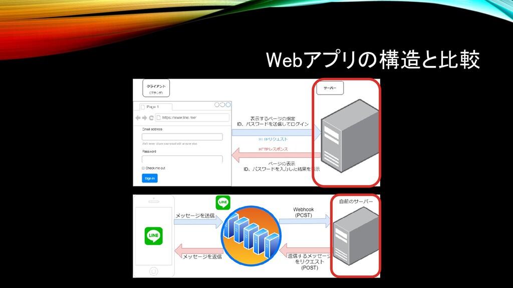 Webアプリの構造と比較