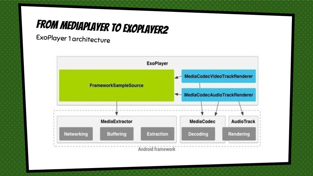From Mediaplayer to Exoplayer2 ExoPlayer 1 arch...