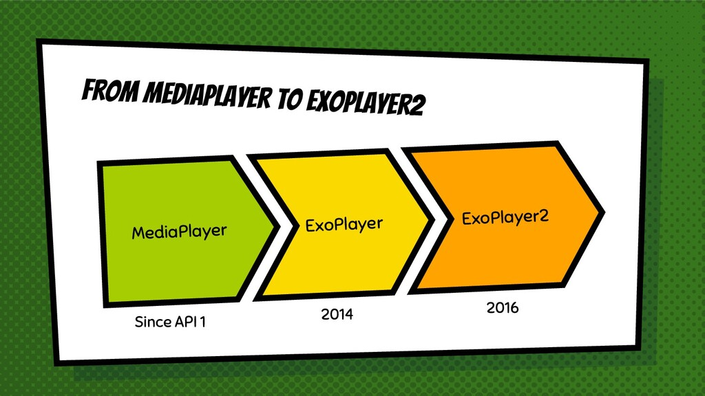 From Mediaplayer to Exoplayer2 MediaPlayer ExoP...