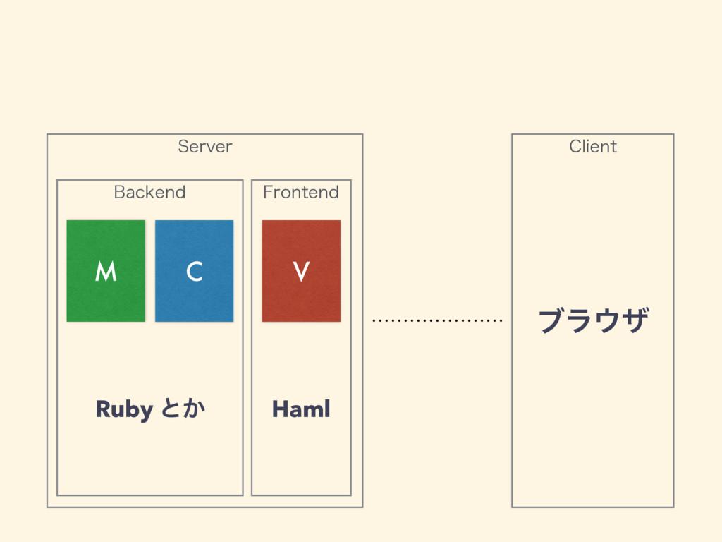 4FSWFS #BDLFOE 'SPOUFOE M C V $MJFOU Ruby ͱ͔ Ha...