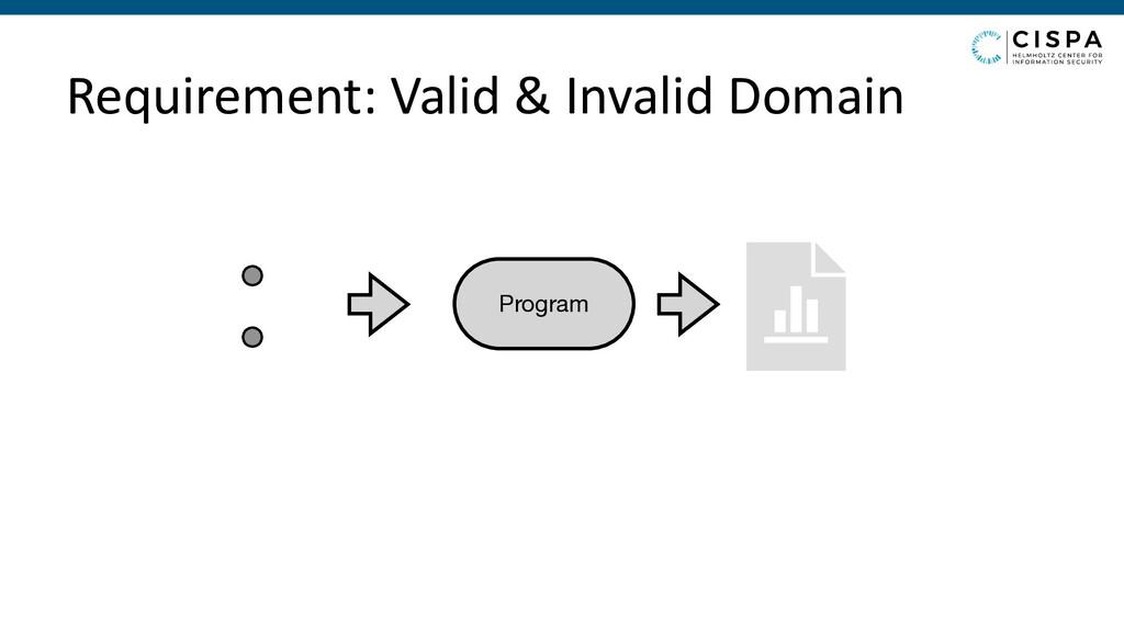 Requirement: Valid & Invalid Domain Program