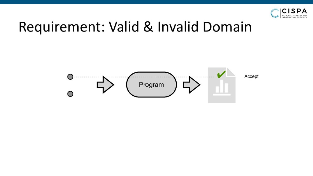 Requirement: Valid & Invalid Domain Program ✔ A...