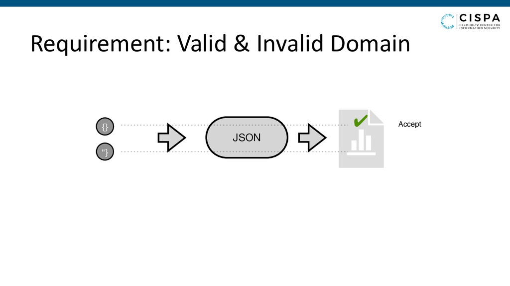 """Requirement: Valid & Invalid Domain JSON {} """"} ..."""