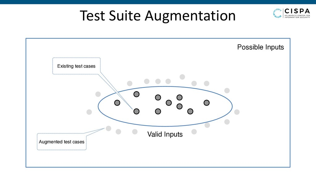 Test Suite Augmentation Possible Inputs Valid I...