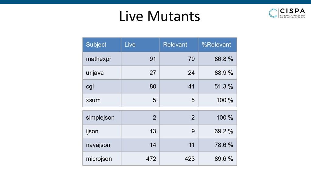 Live Mutants Subject Live Relevant %Relevant ma...