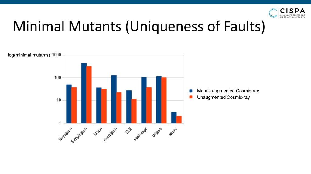 Minimal Mutants (Uniqueness of Faults) log(mini...