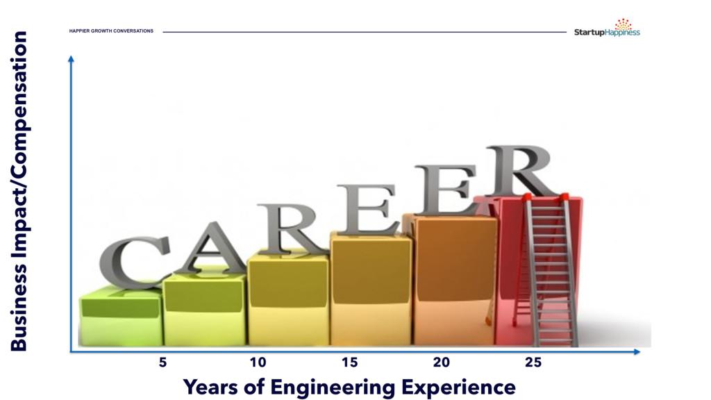 HAPPIER GROWTH CONVERSATIONS Years of Engineeri...