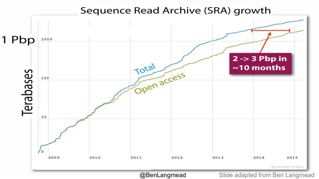 Slide adapted from Ben Langmead @BenLangmead