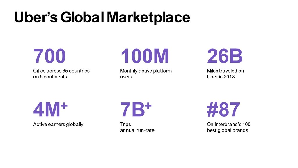 Uber's Global Marketplace 100M Monthly active p...
