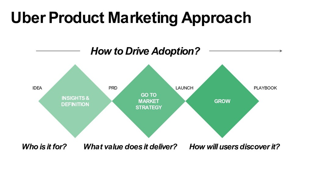 Who is it for? Uber Product Marketing Approach ...