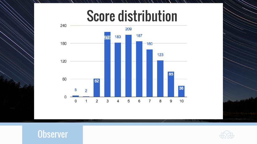 Observer Score distribution