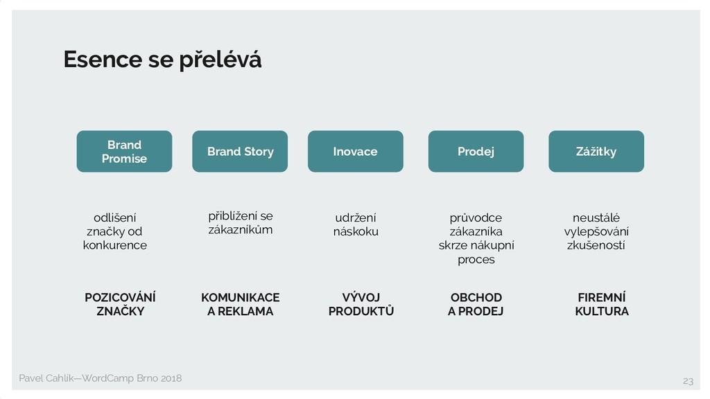 Pavel Cahlík—WordCamp Brno 2018 23 Brand Promis...