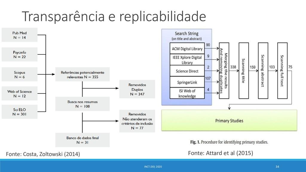 INCT.DD| 2020 34 Transparência e replicabilidad...