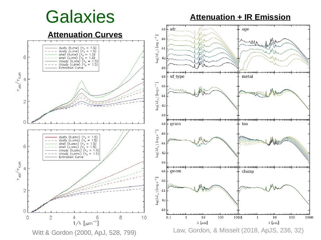 Galaxies Attenuation Curves Attenuation + IR Em...