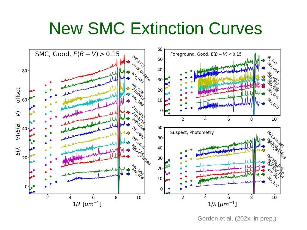 New SMC Extinction Curves Gordon et al. (202x, ...