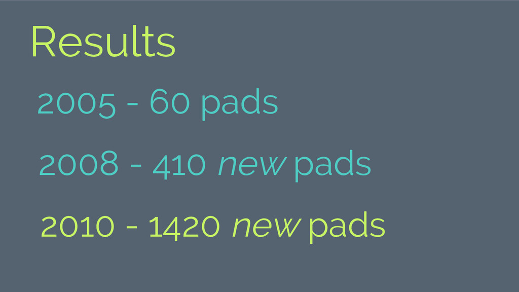 Results 2005 - 60 pads 2008 - 410 new pads 2010...