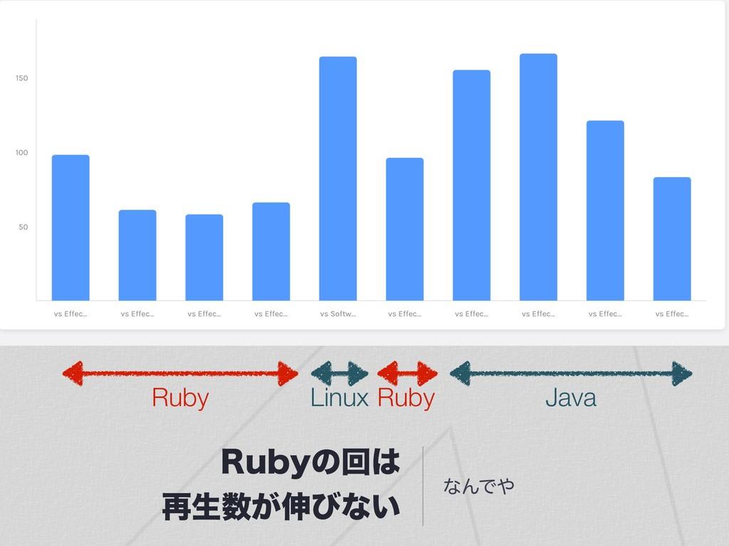 3VCZͷճ ࠶ੜ͕৳ͼͳ͍ ͳΜͰ Ruby Ruby Java Linux