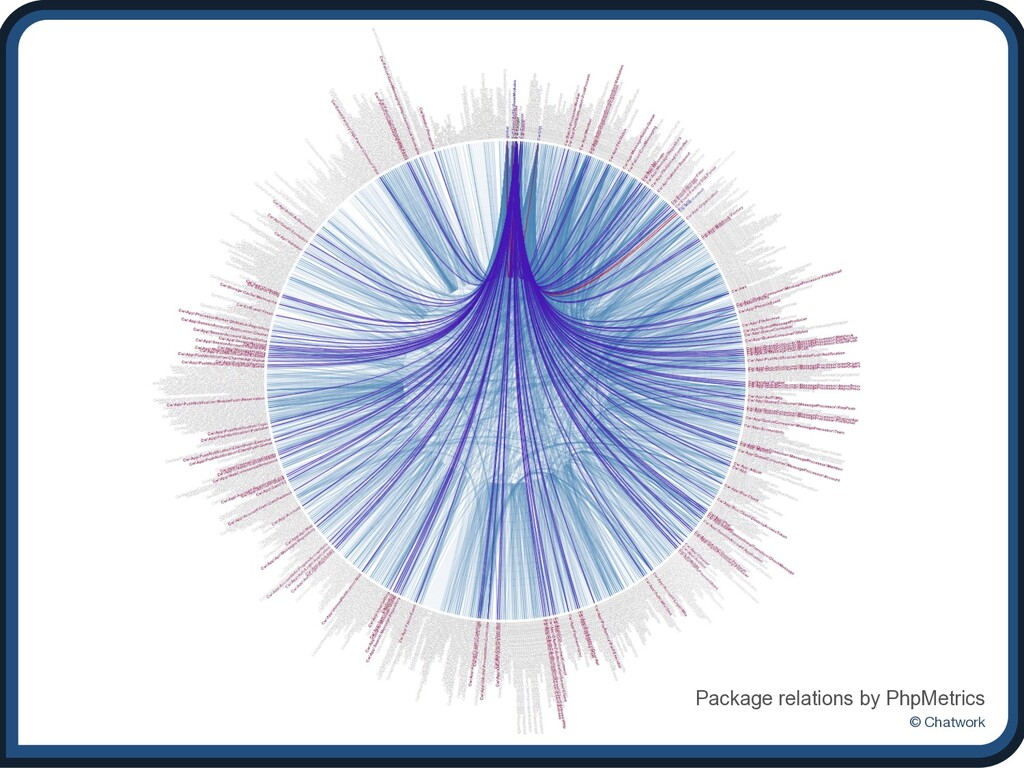 © Chatwork Package relations by PhpMetrics