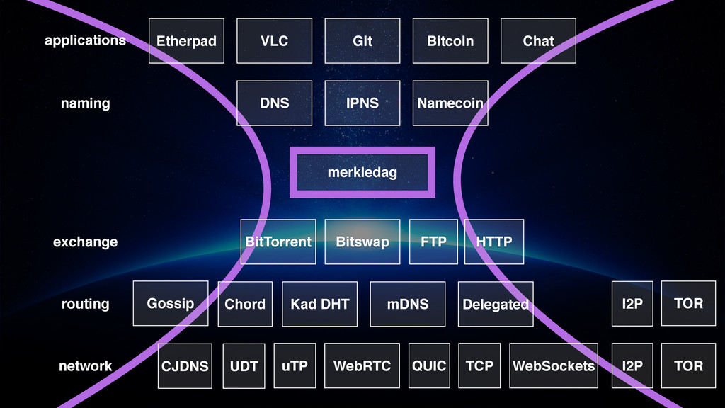 routing network exchange merkledag naming appli...