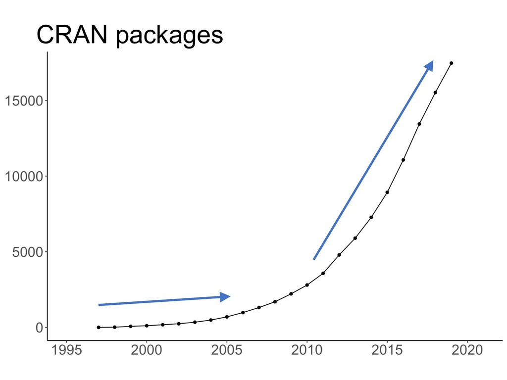CRAN packages