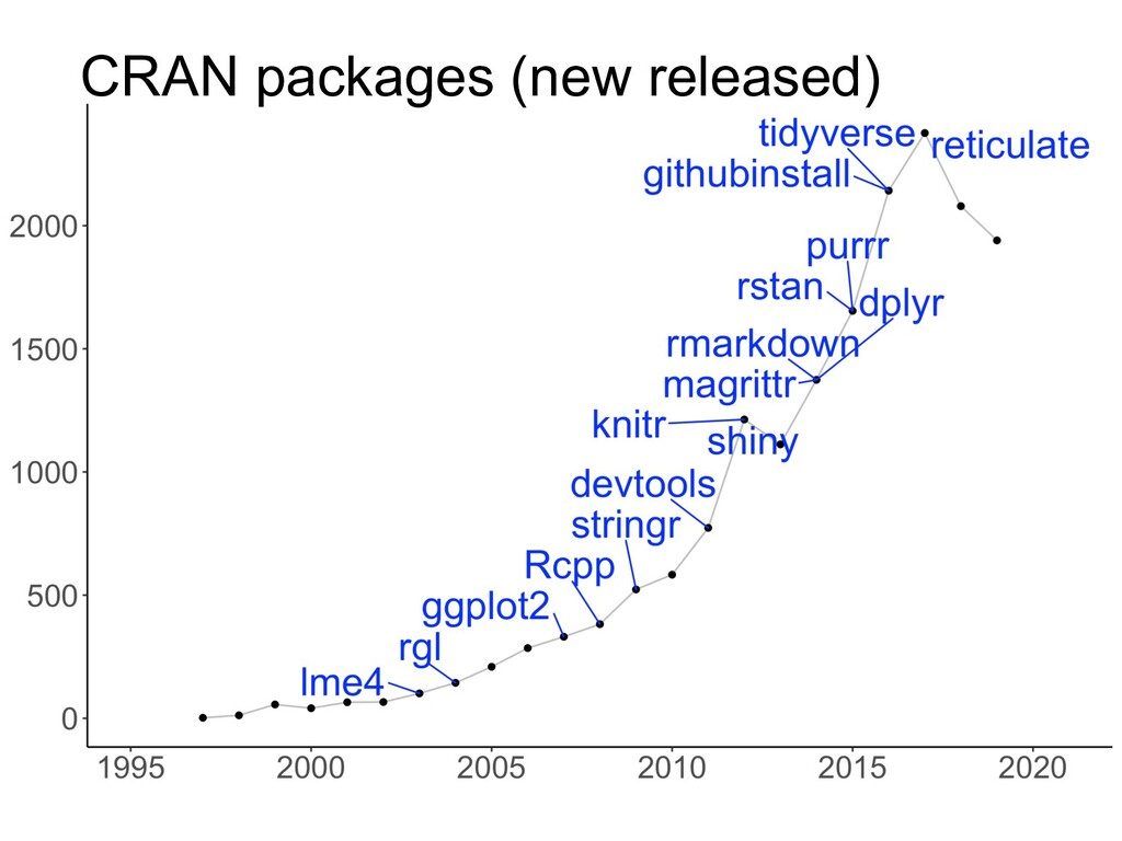 CRAN packages (new released)