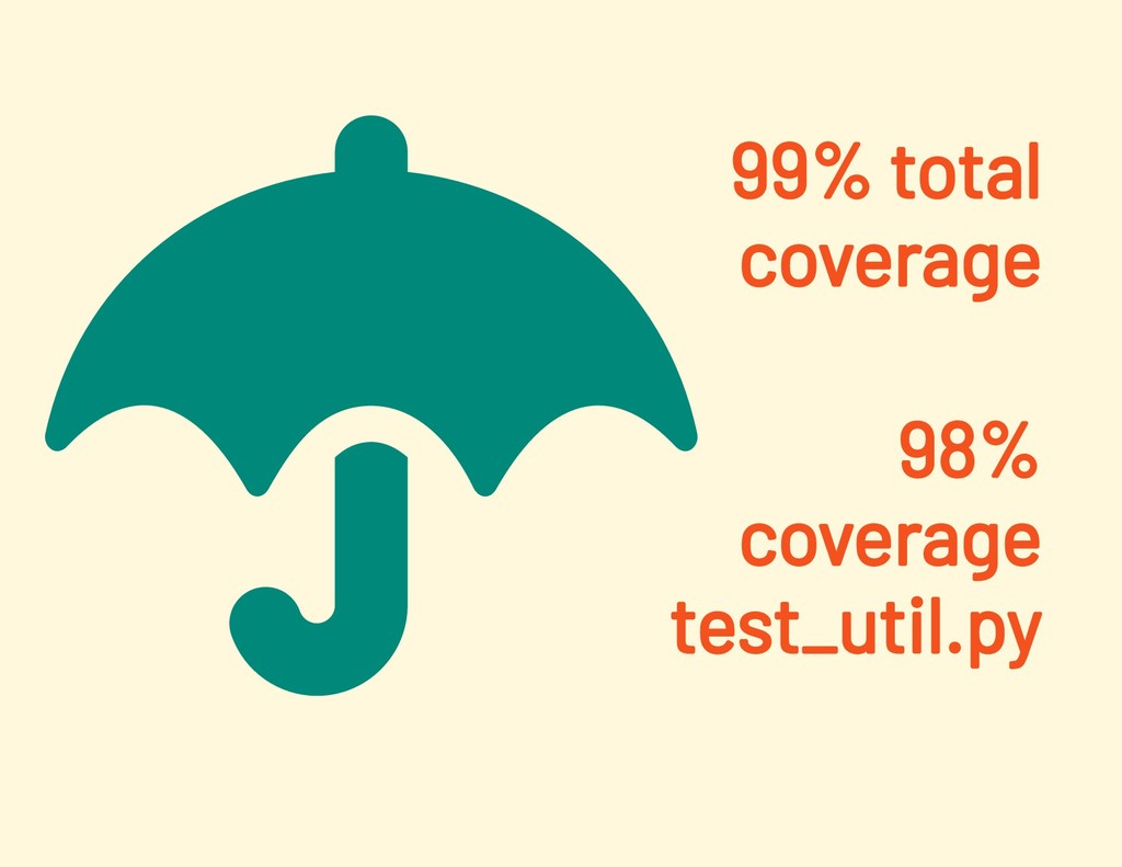 99% total coverage 98% coverage test_util.py