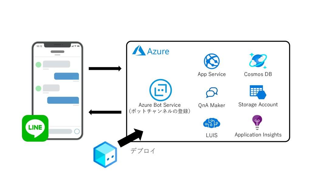 QnA Maker LUIS デプロイ Azure Bot Service (ボットチャンネル...