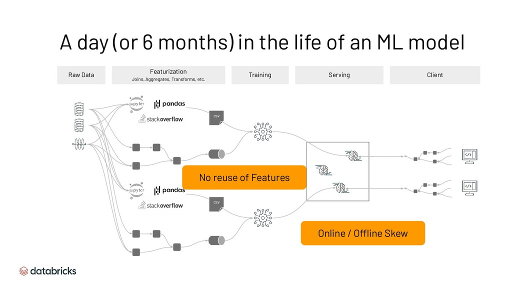 A day (or 6 months) in the life of an ML model ...