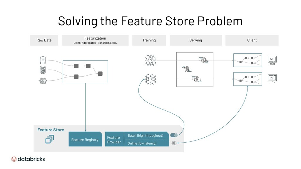 Solving the Feature Store Problem Raw Data Feat...
