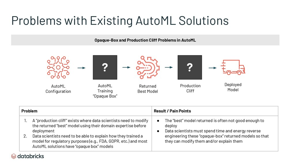 Problems with Existing AutoML Solutions Opaque-...