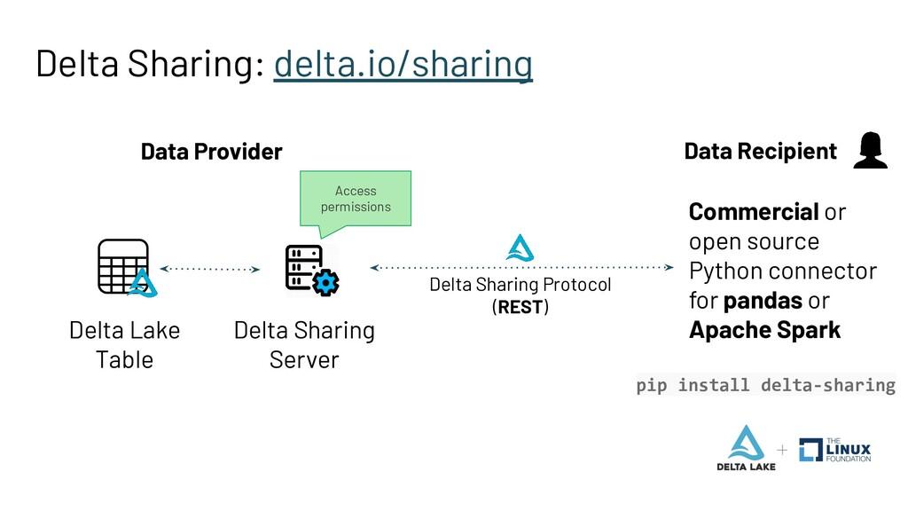 Delta Sharing: delta.io/sharing Delta Lake Tabl...