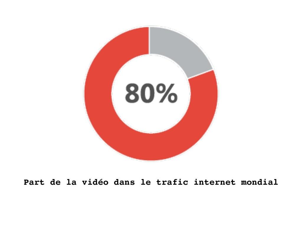 Part de la vidéo dans le trafic internet mondial