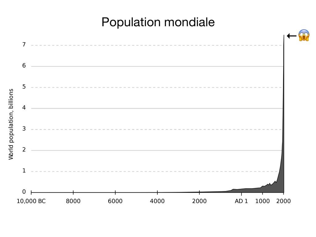 Population mondiale ←