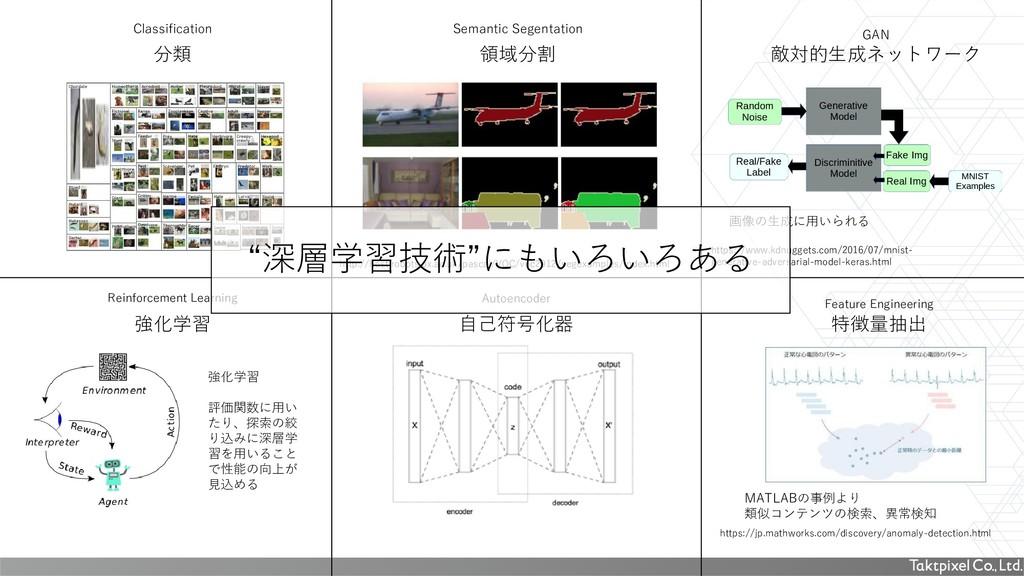 分類 敵対的生成ネットワーク 画像の生成に用いられる 強化学習 強化学習 評価関数に用い たり...