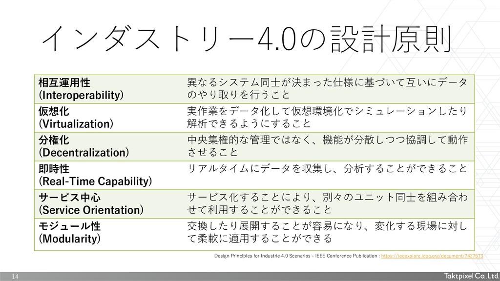 インダストリー4.0の設計原則 相互運用性 (Interoperability) 異なるシステ...