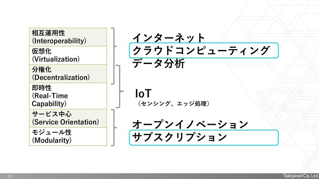 15 相互運用性 (Interoperability) 仮想化 (Virtualization...