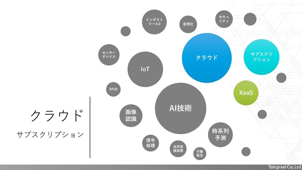 クラウド サブスクリプション IoT クラウド 画像 認識 AI技術 XaaS サブスクリ プ...