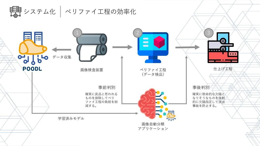 画像検査装置 仕上げ工程 ベリファイ工程 (データ検品) 画像自動分類 アプリケーション 事前...
