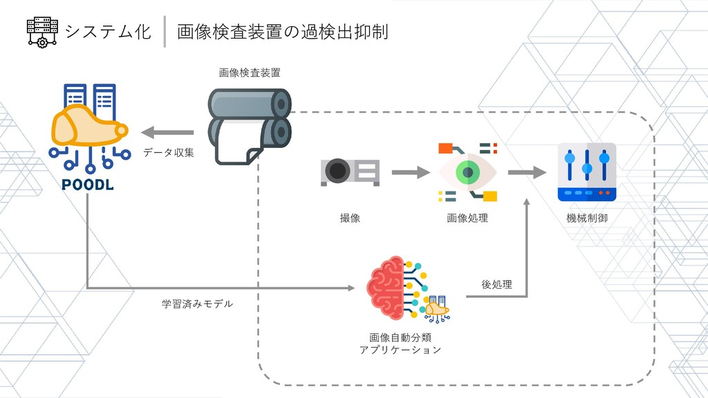 画像検査装置 画像自動分類 アプリケーション 学習済みモデル データ収集 画像処理 撮像 機械...
