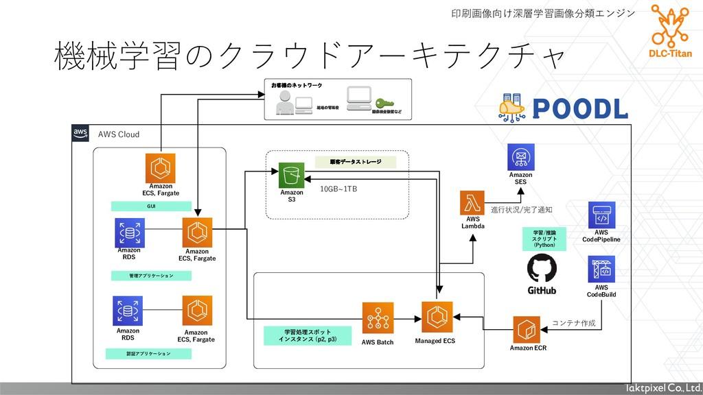 Amazon S3 画像検査装置など 現場の管理者 お客様のネットワーク AWS Batch ...